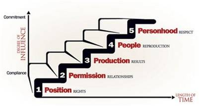 Five Levels of Leaderships