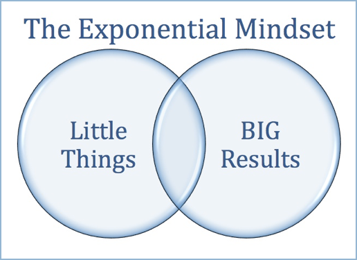 Exponential Mindset for Big Results